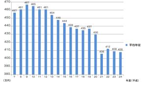 日本の平均年収7-24
